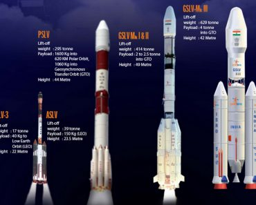 ISRO-GLSV-MARK-III